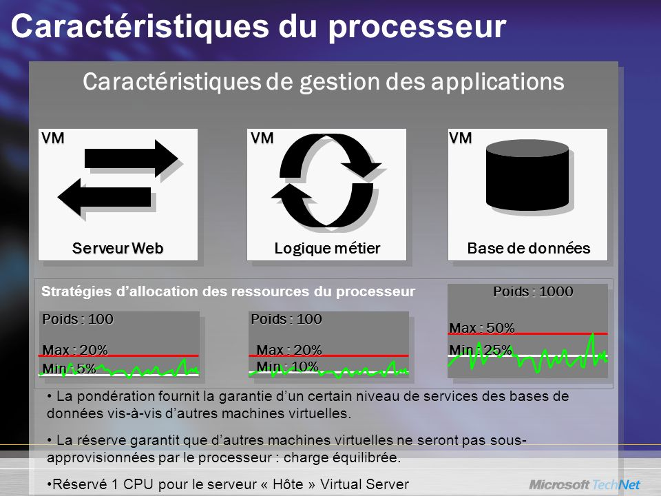 Caractéristiques de gestion des applications Caractéristiques du processeur Stratégies dallocation des ressources du processeur La pondération fournit la garantie dun certain niveau de services des bases de données vis-à-vis dautres machines virtuelles.