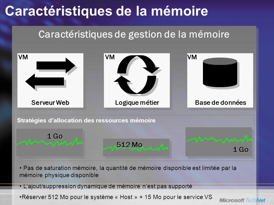 Caractéristiques de gestion de la mémoire Caractéristiques de la mémoire Stratégies dallocation des ressources mémoire Pas de saturation mémoire, la quantité de mémoire disponible est limitée par la mémoire physique disponible Lajout/suppression dynamique de mémoire nest pas supporté Réserver 512 Mo pour le système « Host » + 15 Mo pour le service VS 1 Go 1 Go Serveur Web Logique métier Base de données VMVMVM 1 Go 1 Go 512 Mo 512 Mo