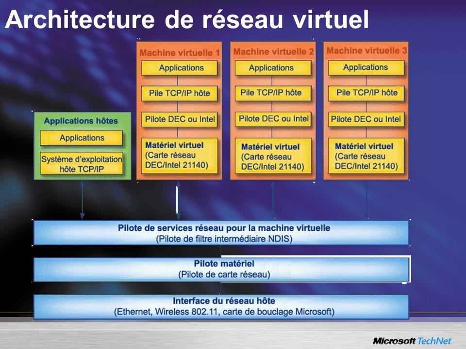 Architecture de réseau virtuel