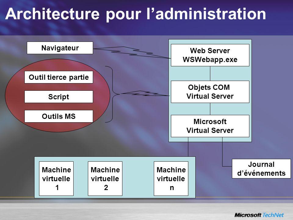 Architecture pour ladministration Web Server WSWebapp.exe Objets COM Virtual Server Microsoft Virtual Server Journal dévénements Script Outil tierce p