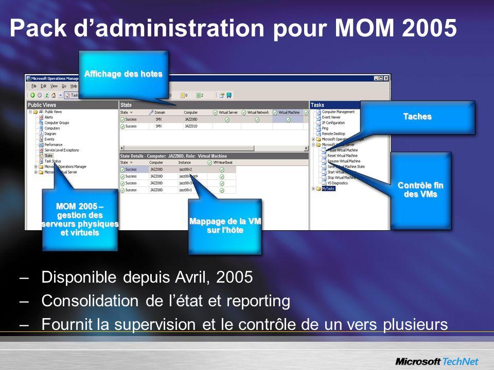 Pack dadministration pour MOM 2005 Affichage des hotes Mappage de la VM sur lhôte MOM 2005 – gestion des serveurs physiques et virtuels Contrôle fin d