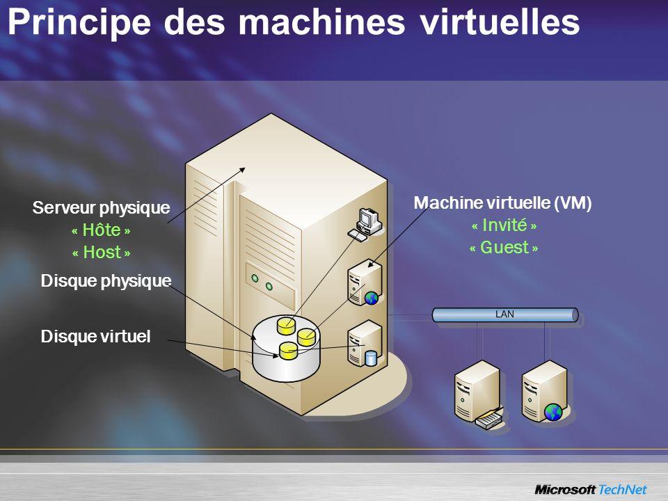 Capacités disques virtuels Limites –32 VHD sur contrôleurs IDE et SCSI virtuels –4 VHD en utilisant IDE Chaque disque peut atteindre 128 Go –4 contrôleurs SCSI (Adaptec 2940 PCI) Chaque contrôleur supporte un bus SCSI (single) 7 disques par contrôleurs, 2 To par disque Maximum de 56 To par machine virtuelle (VM) Avantages : déploiement rapide, souple et économique –Utilisation des infrastructures existantes de stockage, de mise en réseau, de sécurité et de gestion –Les disques durs virtuels sur SAN permettent une restauration efficace après incident.