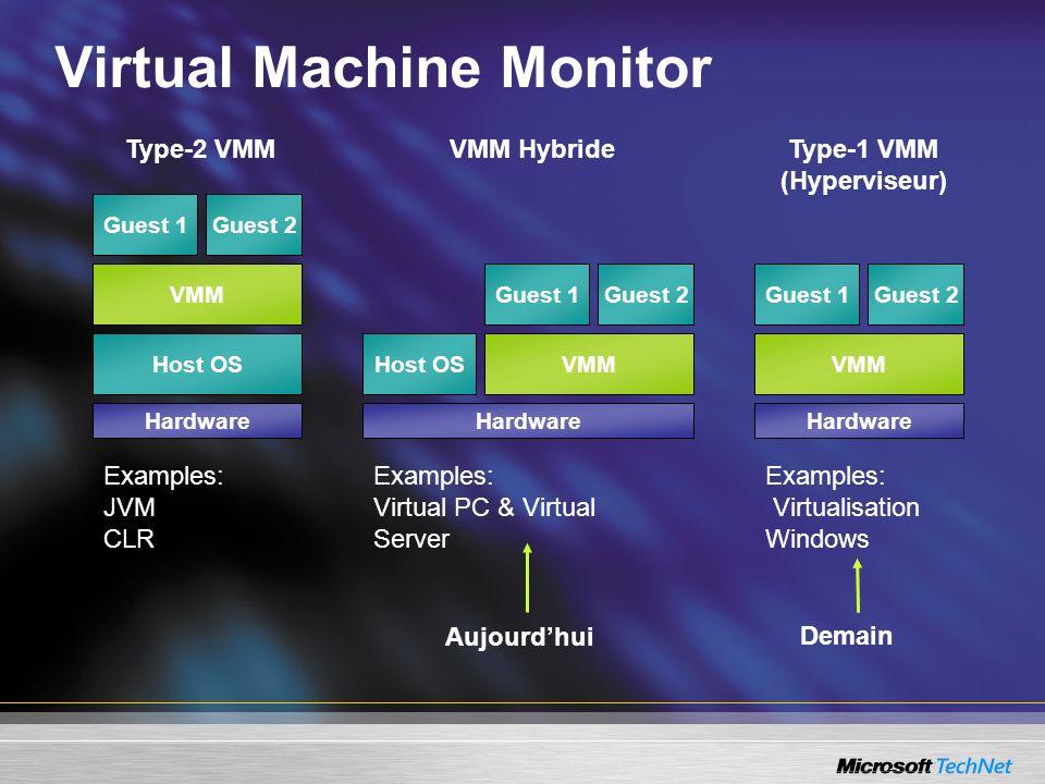 Virtual Machine Monitor Host OS VMM Guest 1Guest 2 VMM Guest 1Guest 2 Host OSVMM Guest 1Guest 2 Type-2 VMMType-1 VMM (Hyperviseur) VMM Hybride Examples: JVM CLR Examples: Virtual PC & Virtual Server Examples: Virtualisation Windows Hardware Aujourdhui Demain