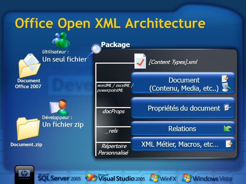 Office Open XML Architecture Document Office 2007 Document.zip Utilisateur : Un seul fichier Développeur : Un fichier zip Relations _rels Propriétés d