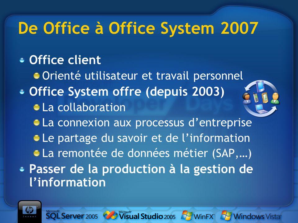 De Office à Office System 2007 Office client Orienté utilisateur et travail personnel Office System offre (depuis 2003) La collaboration La connexion