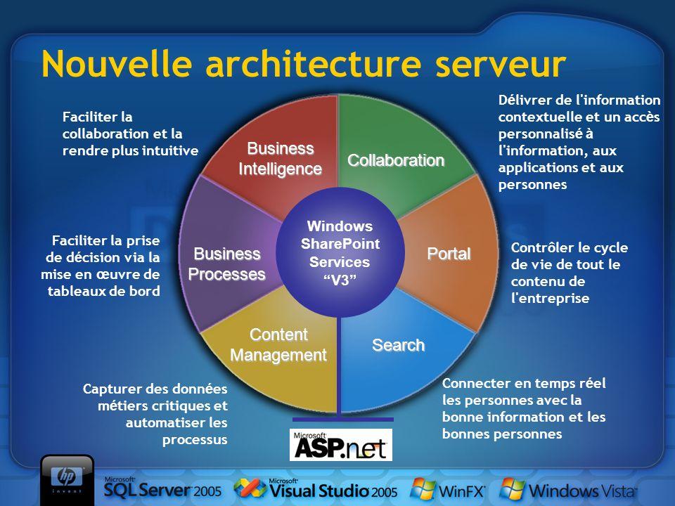 Nouvelle architecture serveur Collaboration BusinessIntelligence Portal Business Processes Search ContentManagement Windows SharePoint Services V3 Cap