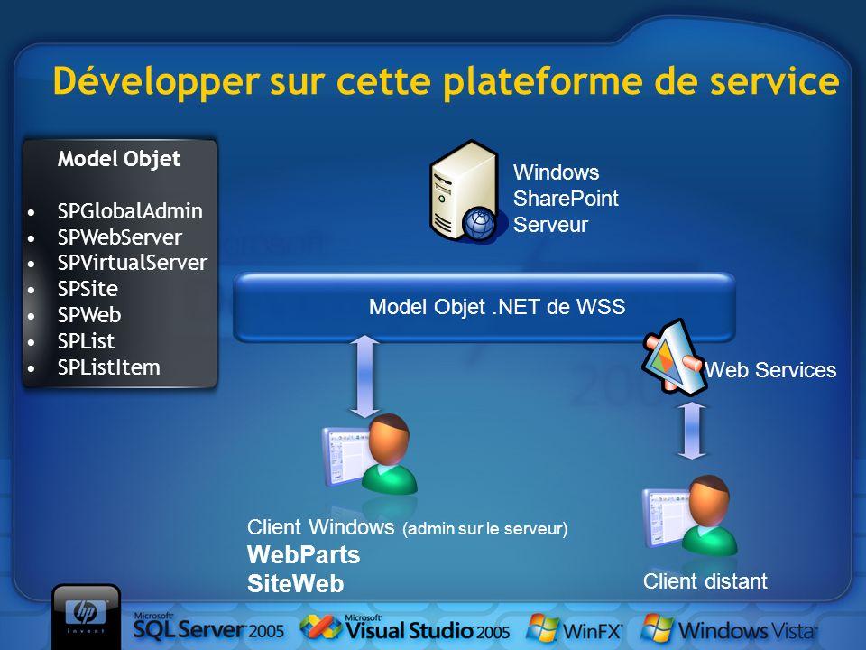 Développer sur cette plateforme de service Windows SharePoint Serveur Client Windows (admin sur le serveur) WebParts SiteWeb Client distant Model Obje