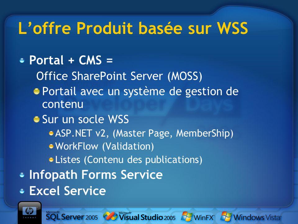 Loffre Produit basée sur WSS Portal + CMS = Office SharePoint Server (MOSS) Portail avec un système de gestion de contenu Sur un socle WSS ASP.NET v2,