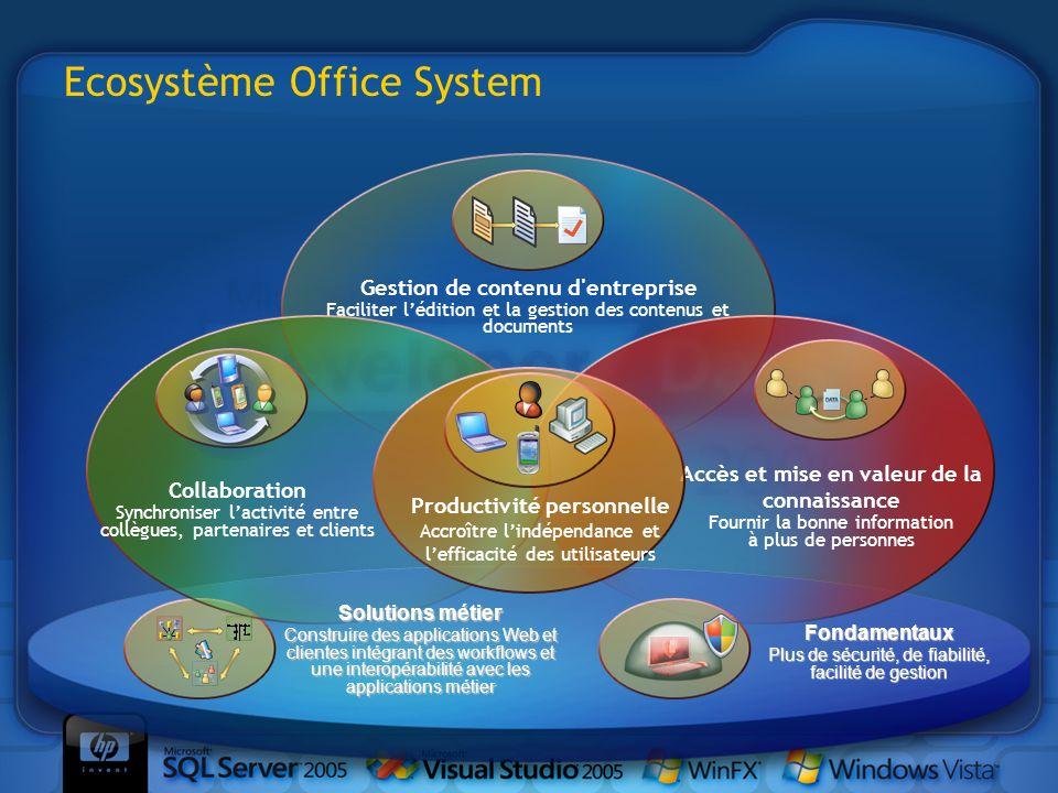 Ecosystème Office System Gestion de contenu d'entreprise Faciliter lédition et la gestion des contenus et documents Collaboration Synchroniser lactivi