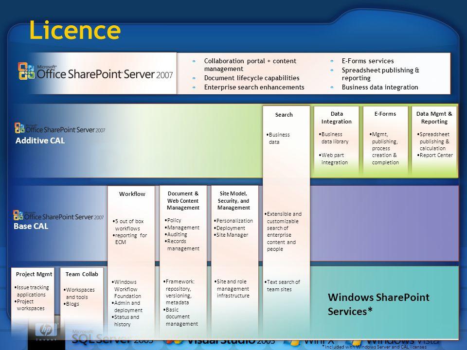 Licence Collaboration portal + content management Document lifecycle capabilities Enterprise search enhancements E-Forms services Spreadsheet publishi
