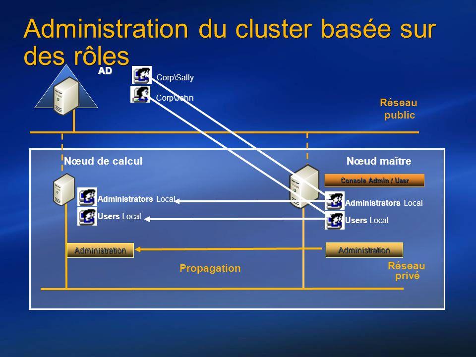 Réseau privé Réseau public Nœud de calcul Nœud maître AD Console Admin / User Administration Administration Corp\John Corp\Sally Administrators Local