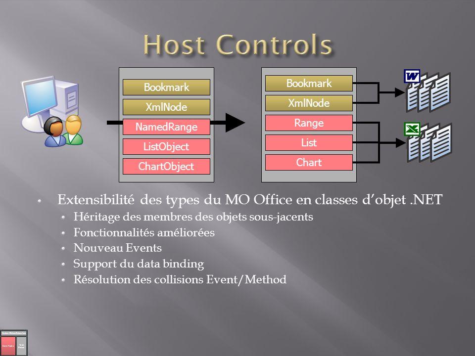 Utilisation normale des Windows controls dans les documents Word et Excel spreadsheets Host dans les VSTO-defined ActiveX containers