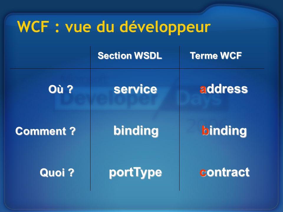 WCF : vue du développeur Où ? service address Comment ? binding binding Quoi ? portType contract Section WSDL Terme WCF