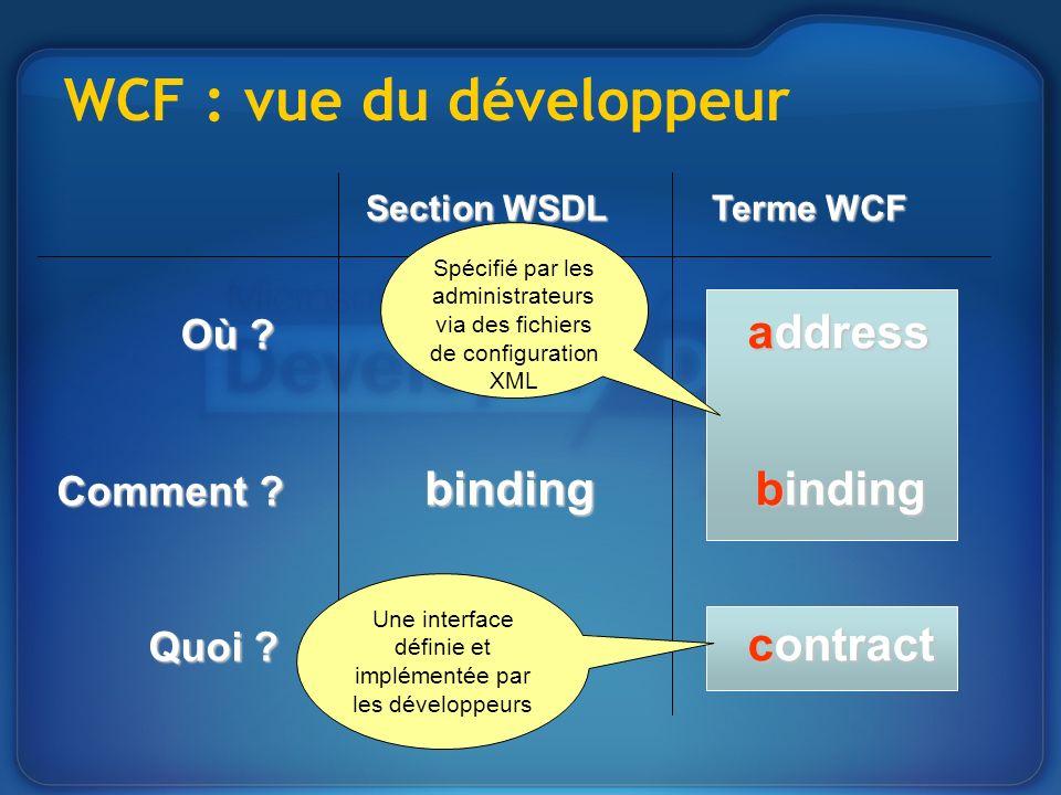 WCF : vue du développeur Où ? service address Comment ? binding binding Quoi ? portType contract Section WSDL Terme WCF Une interface définie et implé