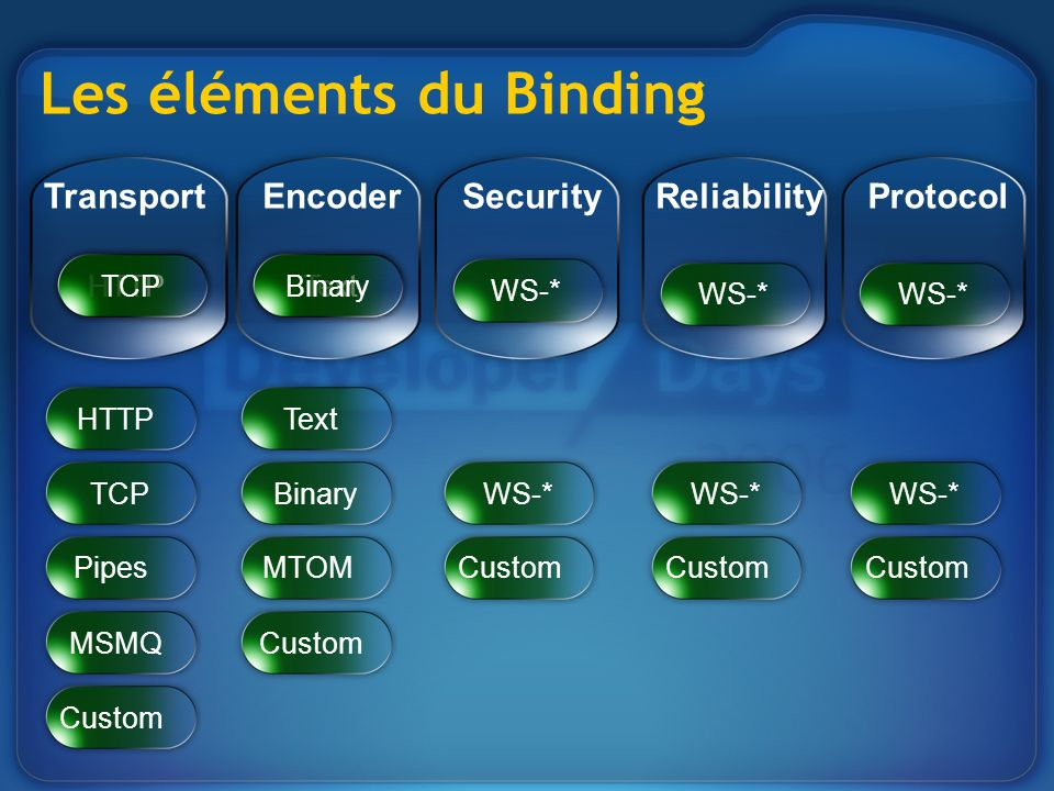 Les éléments du Binding TransportEncoderSecurityReliabilityProtocol Pipes MSMQ Custom HTTPText TCPBinary MTOM Custom WS-* Custom WS-* HTTPTextTCPBinary