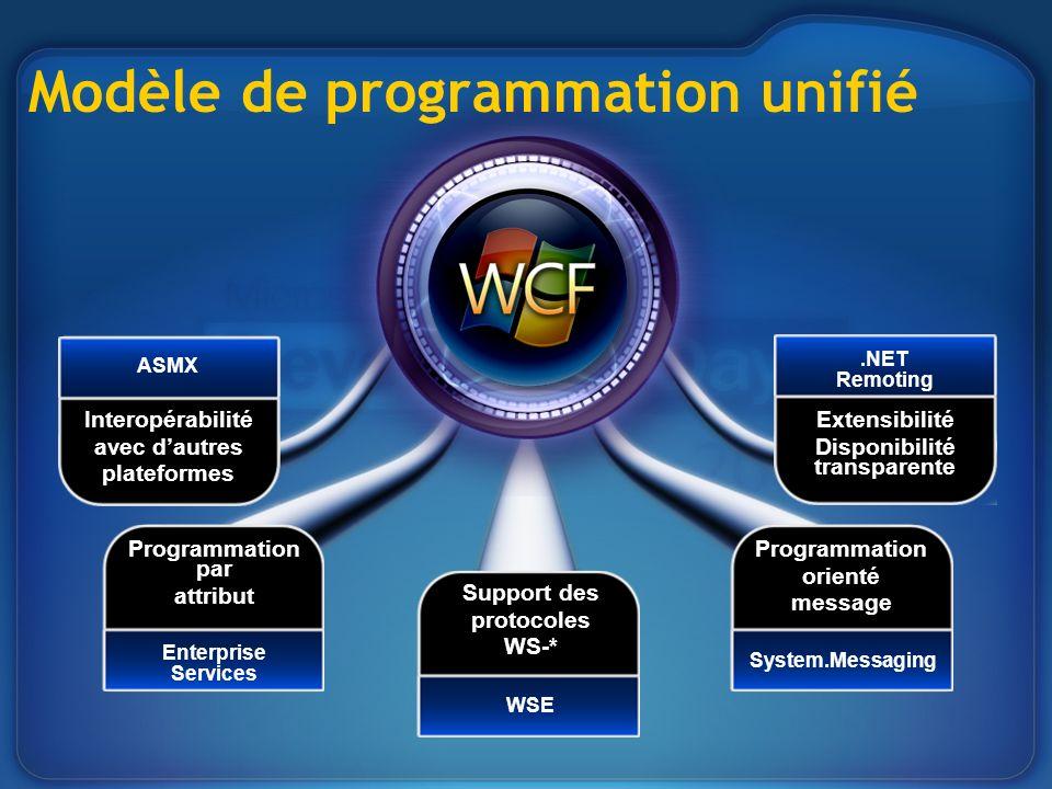 Interopérabilité avec dautres plateformes ASMX Programmation par attribut Enterprise Services Support des protocoles WS-* WSE Programmation orienté me