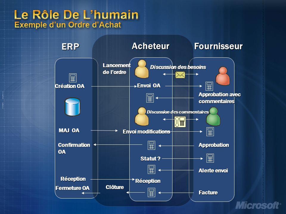 ERP Le Rôle De Lhumain Le Rôle De Lhumain Exemple dun Ordre dAchat Fournisseur Discussion des besoins Approbation avec commentaires Statut .