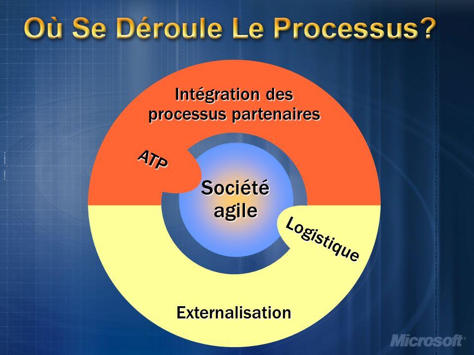 Externalisation Intégration des processus partenaires Où Se Déroule Le Processus.