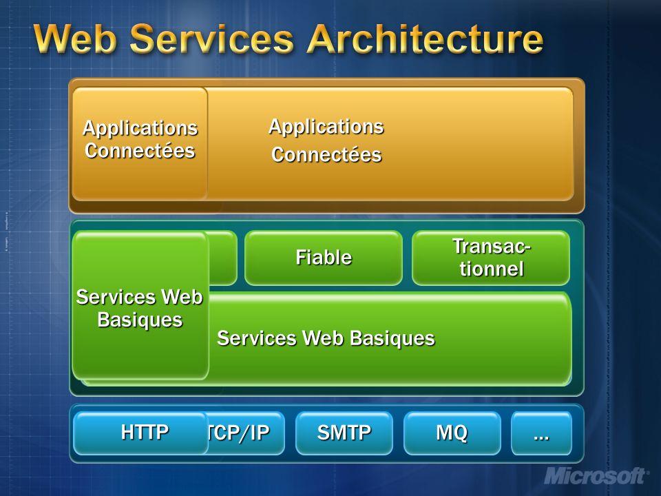 Web Services Architecture ApplicationsConnectées XML Services Web Basiques SecuriséFiable Transac- tionnel HTTP… TCP/IP SMTPMQ HTTP ApplicationsConnectées Services Web Basiques