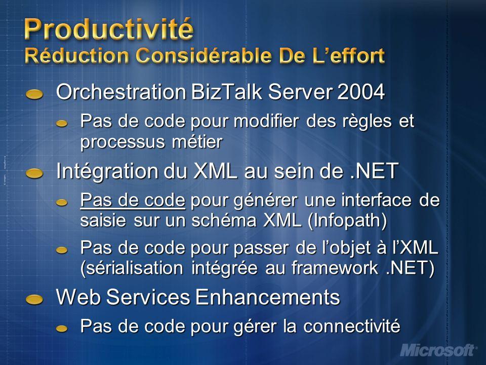 Productivité Réduction Considérable De Leffort Orchestration BizTalk Server 2004 Pas de code pour modifier des règles et processus métier Intégration du XML au sein de.NET Pas de code pour générer une interface de saisie sur un schéma XML (Infopath) Pas de code pour passer de lobjet à lXML (sérialisation intégrée au framework.NET) Web Services Enhancements Pas de code pour gérer la connectivité
