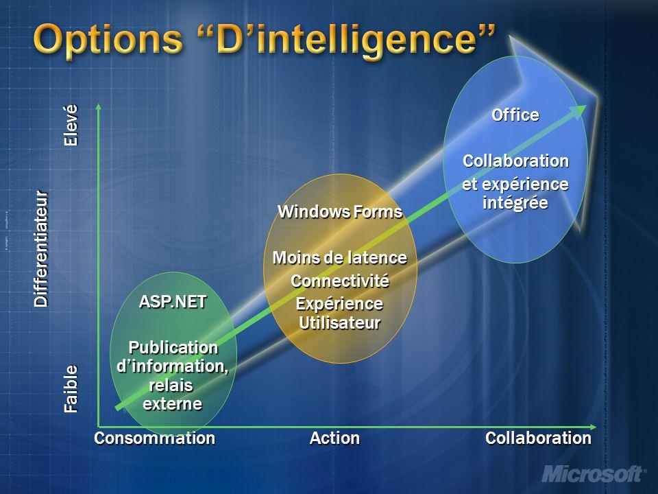 Options Dintelligence Differentiateur Faible Elevé ConsommationAction ASP.NET Publication dinformation, relais externe OfficeCollaboration et expérience intégrée Collaboration Windows Forms Moins de latence Connectivité Expérience Utilisateur