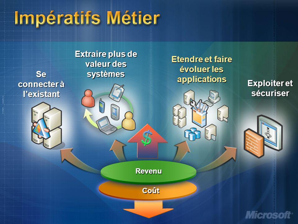 Impératifs Métier Extraire plus de valeur des systèmes Etendre et faire évoluer les applications Revenu Coût Se connecter à lexistant Exploiter et sécuriser