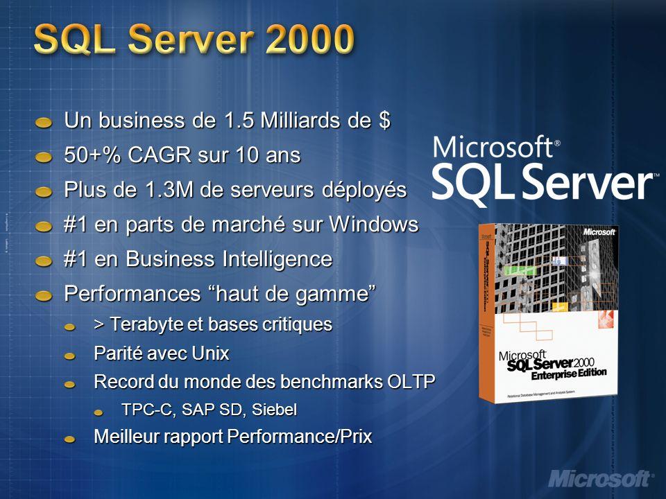 SQL Server 2000 Un business de 1.5 Milliards de $ 50+% CAGR sur 10 ans Plus de 1.3M de serveurs déployés #1 en parts de marché sur Windows #1 en Business Intelligence Performances haut de gamme > Terabyte et bases critiques Parité avec Unix Record du monde des benchmarks OLTP TPC-C, SAP SD, Siebel Meilleur rapport Performance/Prix