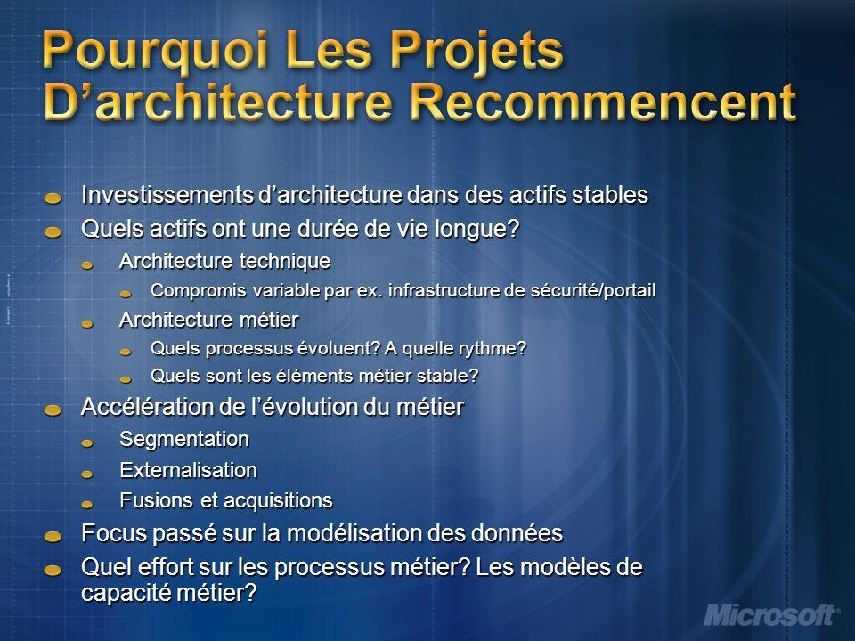 Pourquoi Les Projets Darchitecture Recommencent Investissements darchitecture dans des actifs stables Quels actifs ont une durée de vie longue.
