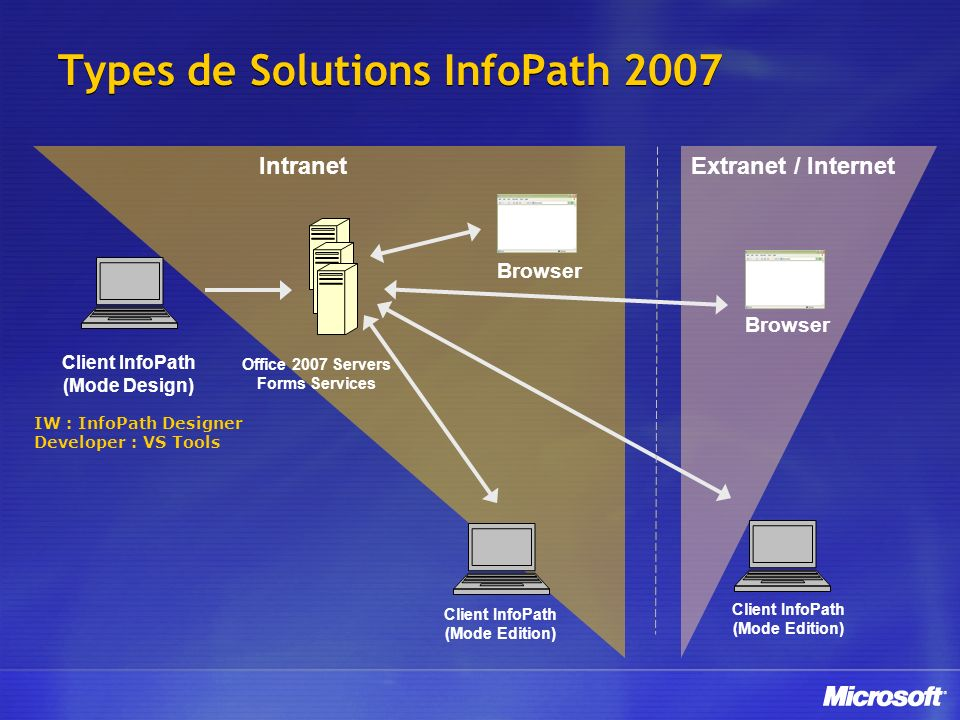 Types de Solutions InfoPath 2007 Client InfoPath (Mode Design) IntranetExtranet / Internet Browser Client InfoPath (Mode Edition) Office 2007 Servers Forms Services IW : InfoPath Designer Developer : VS Tools Browser Client InfoPath (Mode Edition)