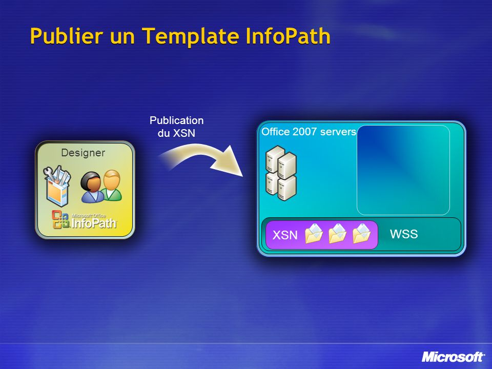 Publier un Template InfoPath Publication du XSN WSS Office 2007 servers Designer XSN