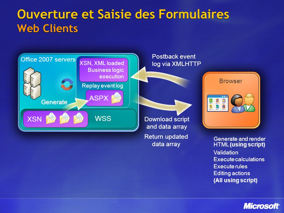Ouverture et Saisie des Formulaires Web Clients WSS Office 2007 servers XSN ASPX Replay event log XSN, XML loaded Business logic execution Generate Browser Return updated data array Download script and data array Postback event log via XMLHTTP Validation Execute calculations Execute rules Editing actions (All using script) Generate and render HTML (using script)