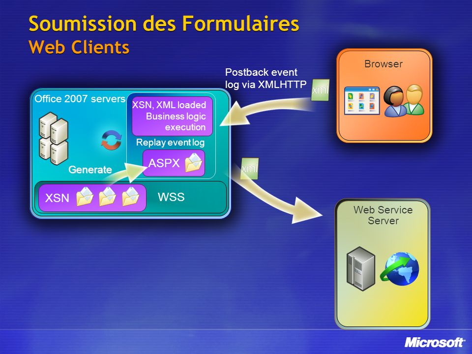 Soumission des Formulaires Web Clients WSS Office 2007 servers XSN ASPX Replay event log XSN, XML loaded Business logic execution Generate Browser Postback event log via XMLHTTP Web Service Server