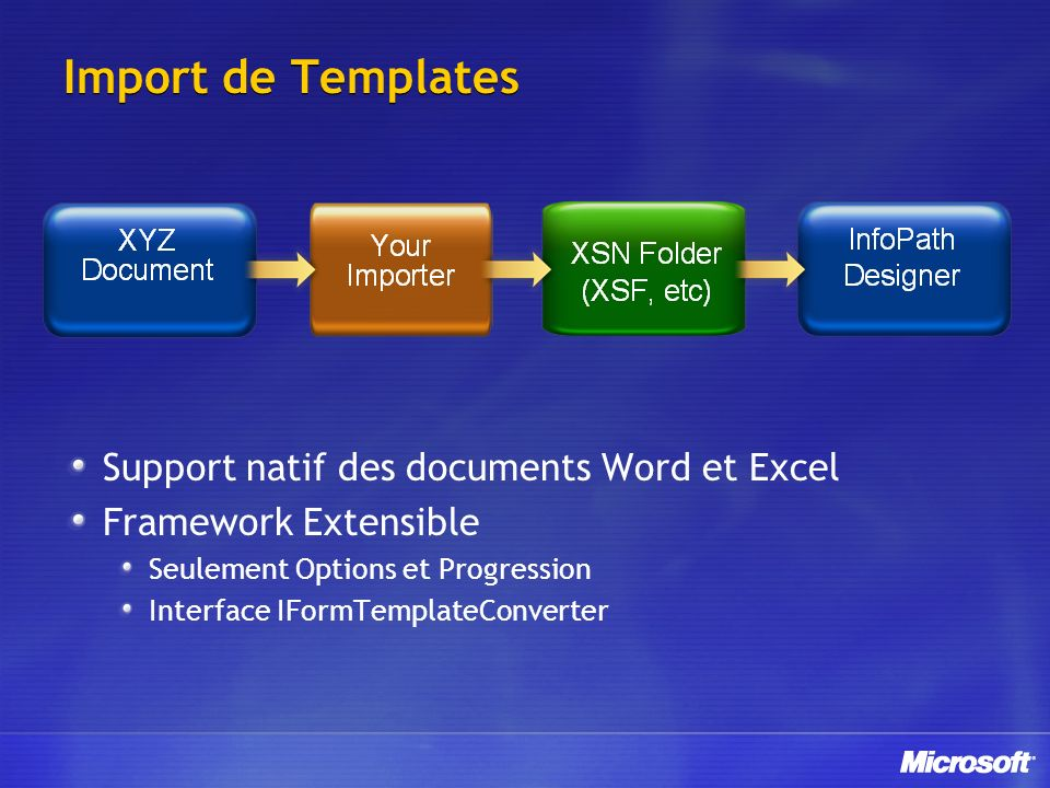 Import de Templates Support natif des documents Word et Excel Framework Extensible Seulement Options et Progression Interface IFormTemplateConverter