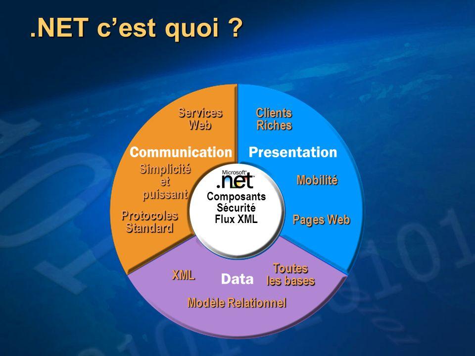 .NET cest quoi ? Composants Sécurité Flux XML Simplicité et puissant ProtocolesStandardServicesWeb ClientsRiches Pages Web Mobilité XML Modèle Relatio