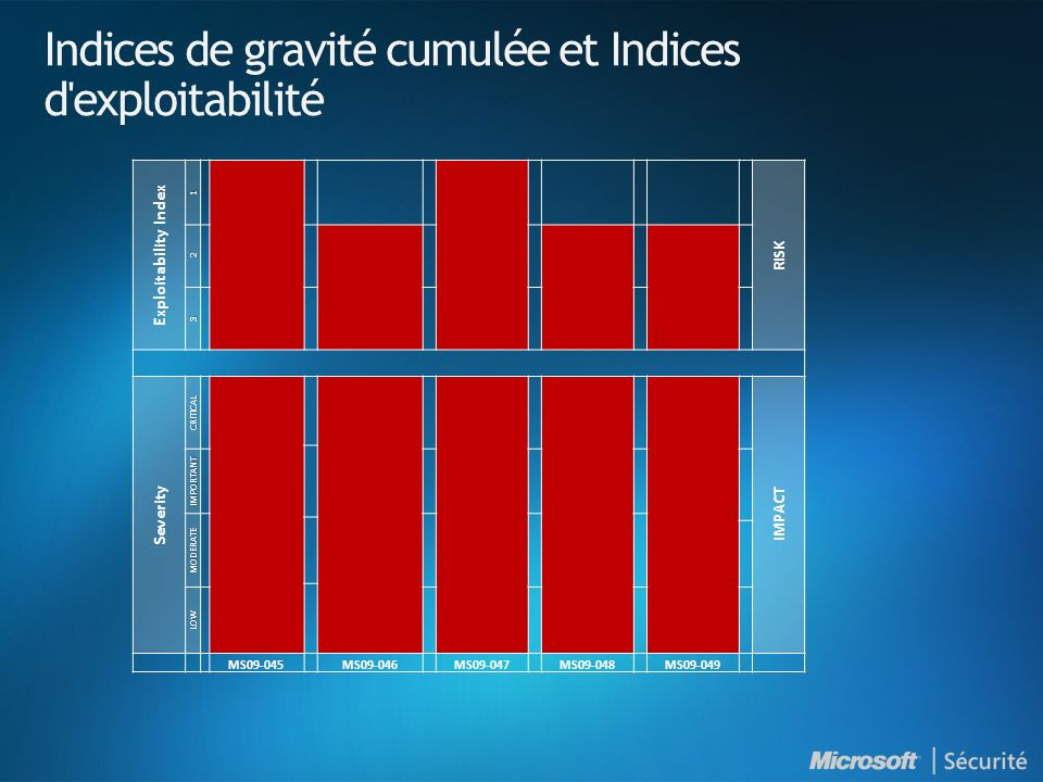 Indices de gravité cumulée et Indices d exploitabilité Exploitability Index 1 RISK 2 3 Severity CRITICAL IMPACT IMPORTANT MODERATE LOW MS09-045MS09-046MS09-047MS09-048MS09-049