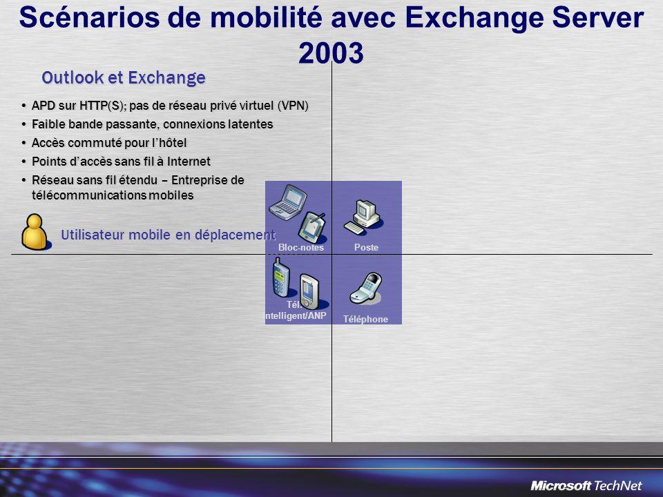 Scénarios de mobilité avec Exchange Server 2003 Utilisateur mobile en déplacement Utilisateur mobile en déplacement APD sur HTTP(S); pas de réseau privé virtuel (VPN)APD sur HTTP(S); pas de réseau privé virtuel (VPN) Faible bande passante, connexions latentesFaible bande passante, connexions latentes Accès commuté pour lhôtelAccès commuté pour lhôtel Points daccès sans fil à InternetPoints daccès sans fil à Internet Réseau sans fil étendu – Entreprise de télécommunications mobilesRéseau sans fil étendu – Entreprise de télécommunications mobiles Outlook et Exchange PosteBloc-notes Téléphone Tél.