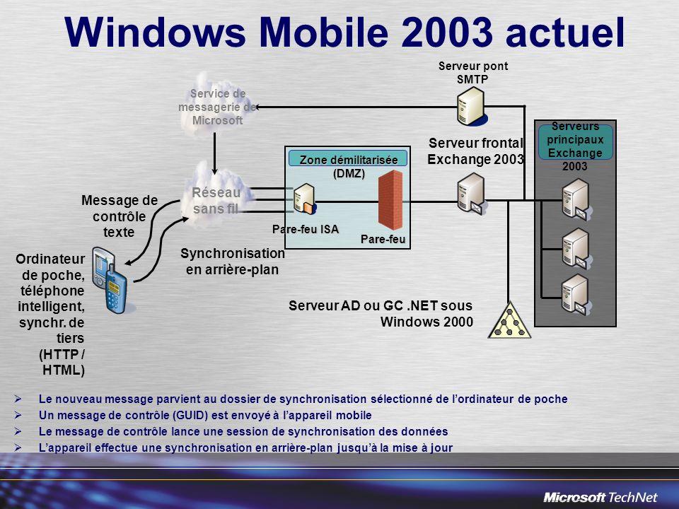 Pare-feu ISA Pare-feu Zone démilitarisée (DMZ) Windows Mobile 2003 actuel Serveur AD ou GC.NET sous Windows 2000 Serveur frontal Exchange 2003 Réseau sans fil Serveurs principaux Exchange 2003 Service de messagerie de Microsoft Ordinateur de poche, téléphone intelligent, synchr.