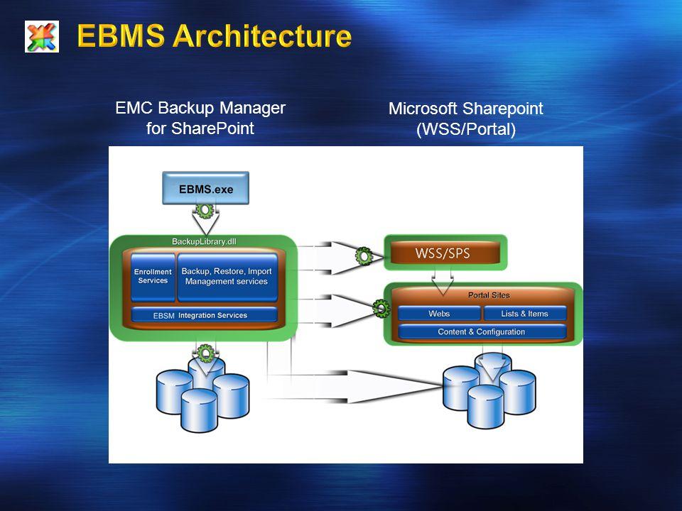 EBMS Database EMC Backup Manager for SharePoint Microsoft Sharepoint (WSS/Portal) Sharepoint Database
