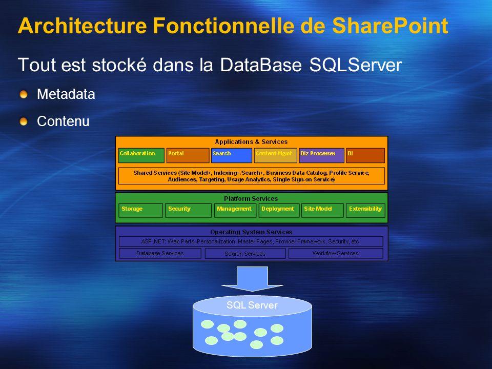 Tout est stocké dans la DataBase SQLServer Metadata Contenu SQL Server Architecture Fonctionnelle de SharePoint