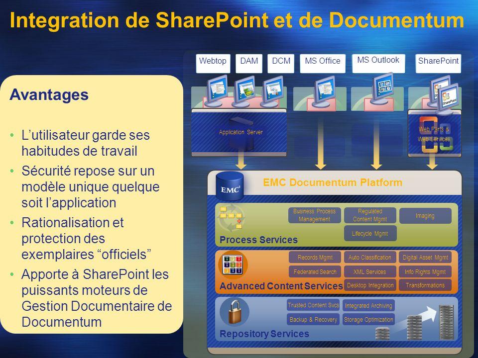 SharePointMS Office MS Outlook Web Parts & Web Services Application Server WebtopDCMDAM Avantages Lutilisateur garde ses habitudes de travail Sécurité