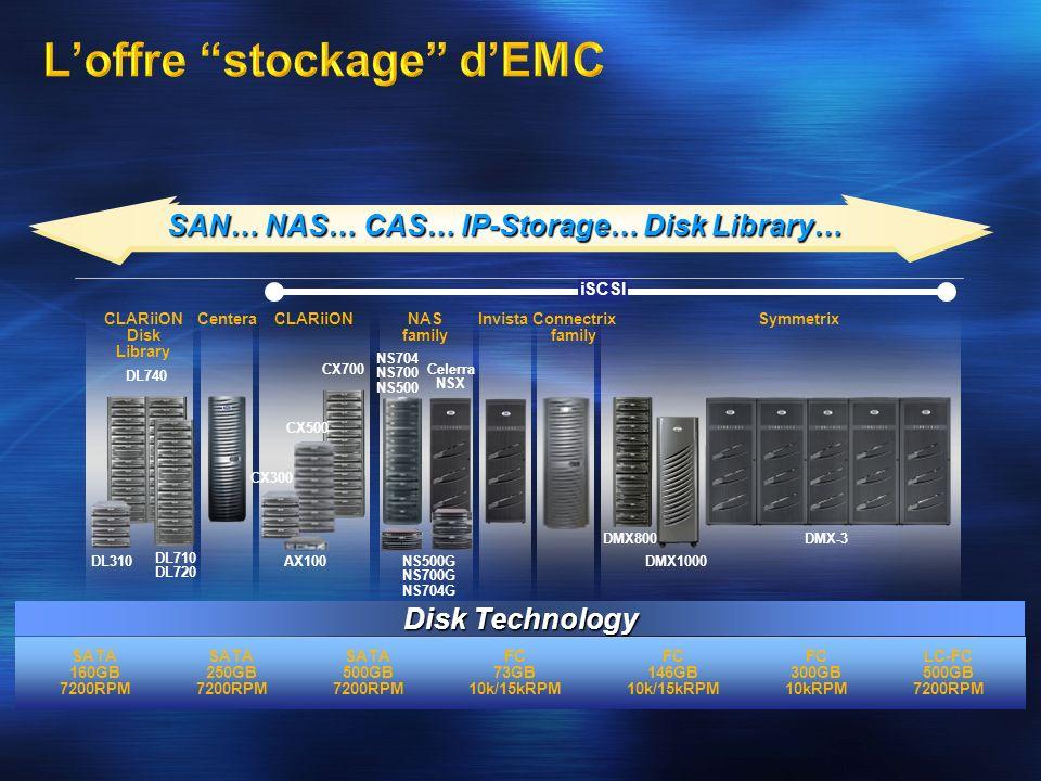 SAN… NAS… CAS…IP-Storage… Disk Library… SAN… NAS… CAS… IP-Storage… Disk Library… SATA 160GB 7200RPM SATA 250GB 7200RPM SATA 500GB 7200RPM FC 73GB 10k/