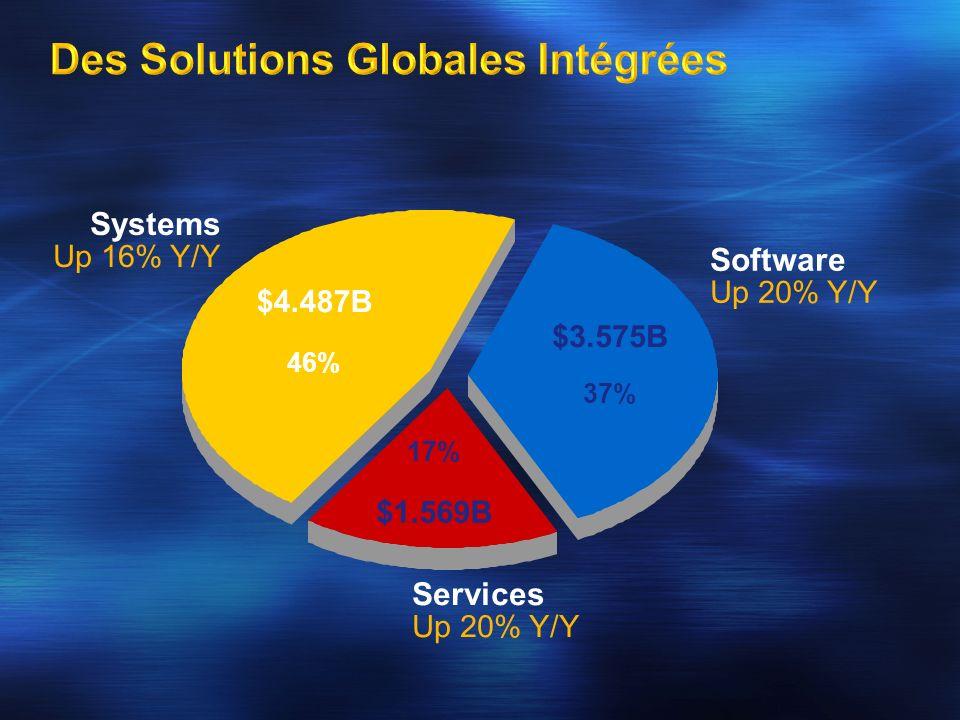 Systems Up 16% Y/Y Software Up 20% Y/Y Services Up 20% Y/Y $3.575B 37% 17% $1.569B $4.487B 46%