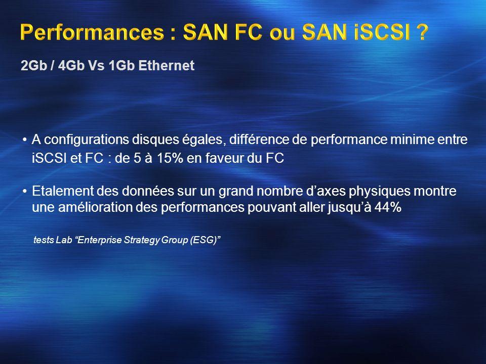 A configurations disques égales, différence de performance minime entre iSCSI et FC : de 5 à 15% en faveur du FC Etalement des données sur un grand no