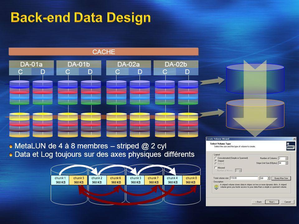 MetaLUN de 4 à 8 membres – striped @ 2 cyl Data et Log toujours sur des axes physiques différents CACHE CD DA-01aDA-01bDA-02aDA-02b CDCDCD chunk 1 chu