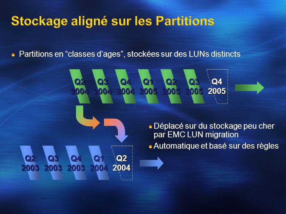 Partitions en classes dages, stockées sur des LUNs distincts Q22004Q32004Q42004 Q22003Q32003Q42003Q12004 Q12005Q22005Q32005 Q42005 Q22004 Déplacé sur