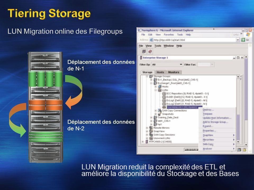 Déplacement des données de N-2 Déplacement des données de N-1 LUN Migration reduit la complexité des ETL et améliore la disponibilité du Stockage et d