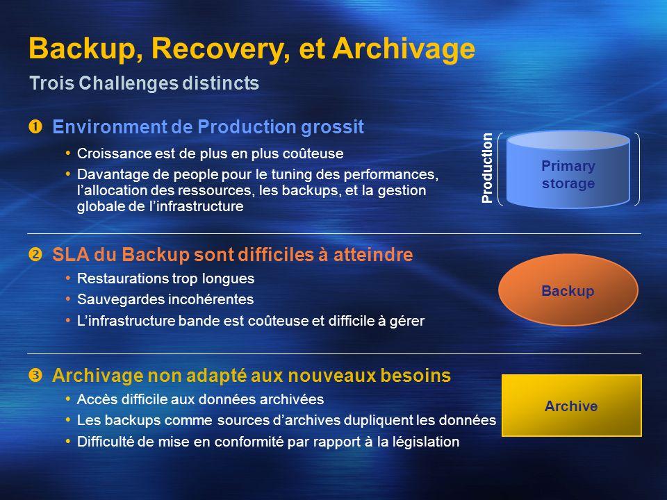 Backup, Recovery, et Archivage Trois Challenges distincts Production Primary storage Environment de Production grossit Croissance est de plus en plus