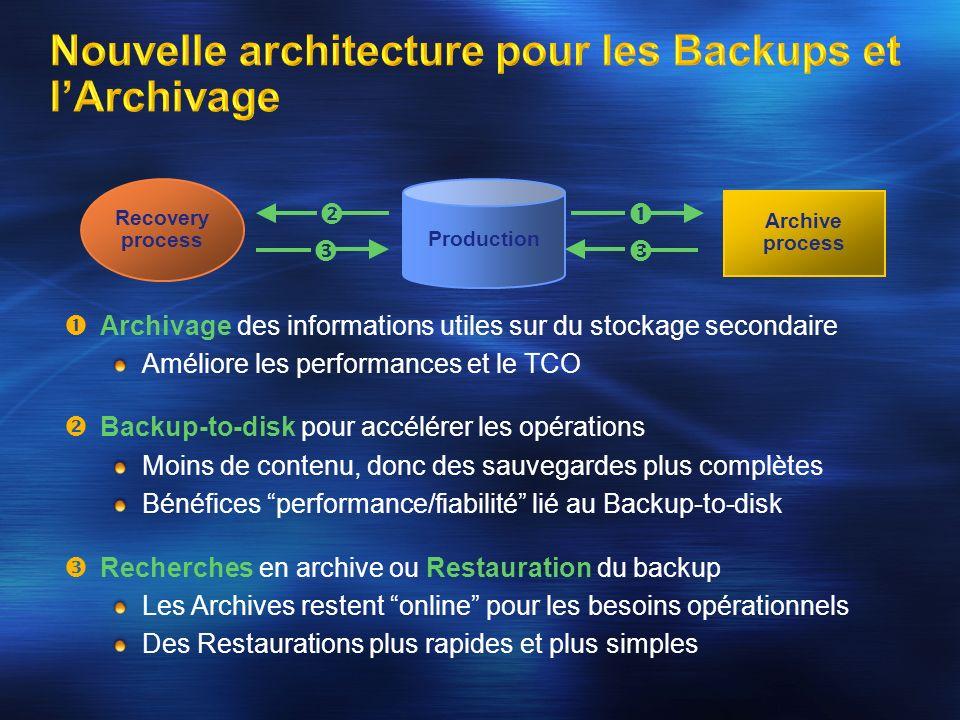 Archivage des informations utiles sur du stockage secondaire Améliore les performances et le TCO Backup-to-disk pour accélérer les opérations Moins de