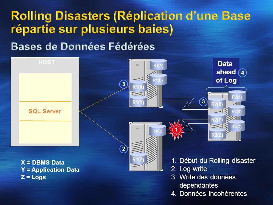 1.Début du Rolling disaster 2.Log write 3.Write des données dépendantes 4.Données incohérentes X = DBMS Data Y = Application Data Z = Logs R2(C) R2(X)