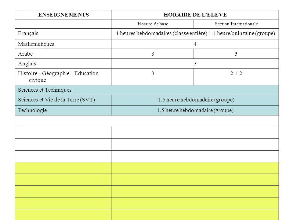 ENSEIGNEMENTSHORAIRE DE LELEVE Horaire de baseSection Internationale Français4 heures hebdomadaires (classe entière) + 1 heure/quinzaine (groupe) Mathématiques4 Arabe35 Anglais3 Histoire – Géographie – Education civique 32 + 2 Sciences et Techniques Sciences et Vie de la Terre (SVT) 1,5 heure hebdomadaire (groupe) Technologie1,5 heure hebdomadaire (groupe)